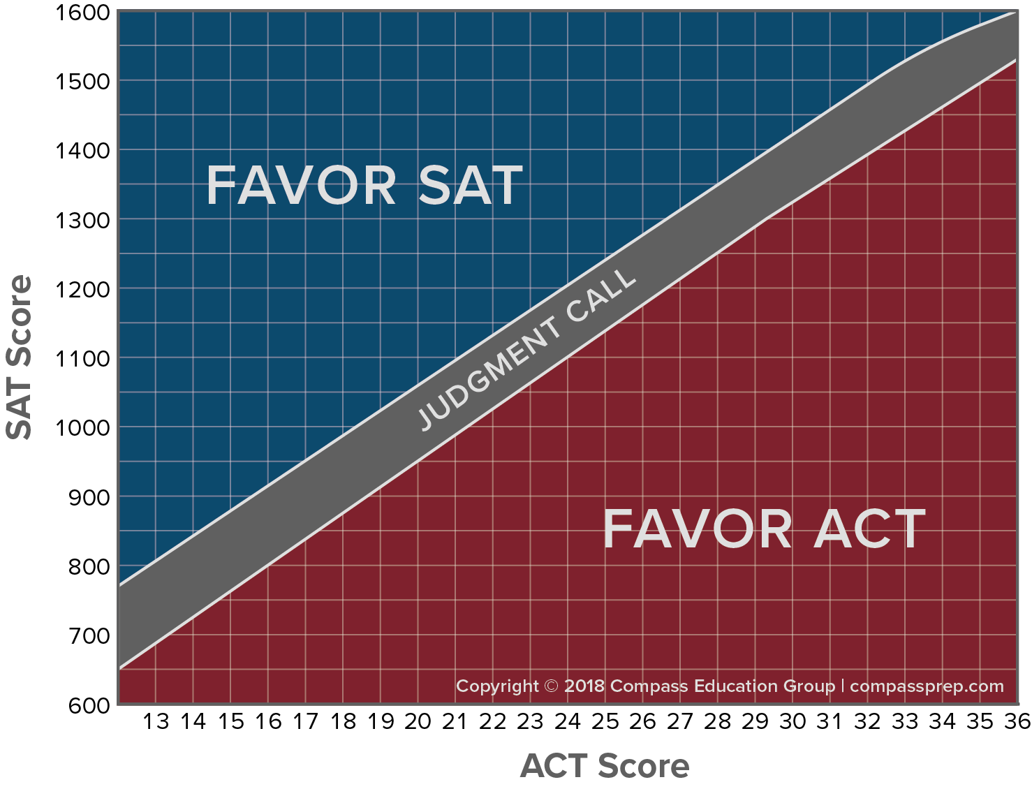Comparing SAT and ACT Scores—Official New Concordance - Compass Education  Group