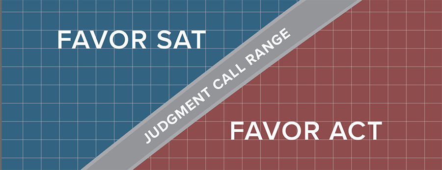 Using Psat Scores To Compare Sat And Act Compass Education Group